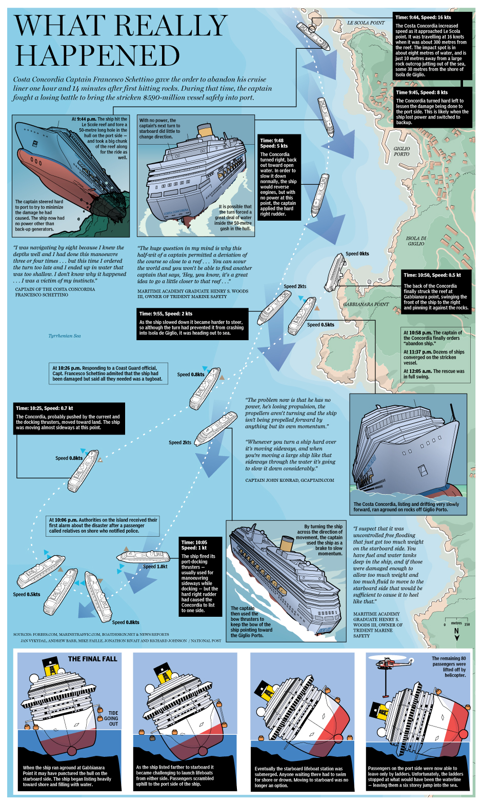 Rms Titanic 2 Who Is The Villain In The Costa Concordia